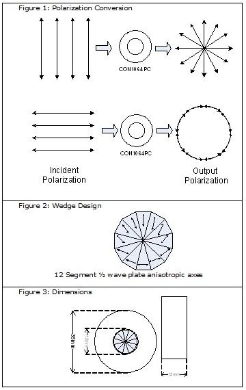 偏振转换器 CON1064PC