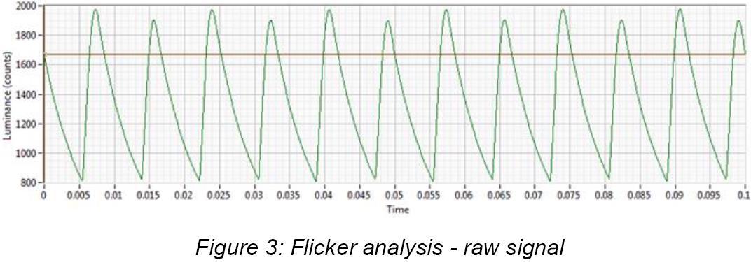 Asteria亮度值和抖动值测量仪