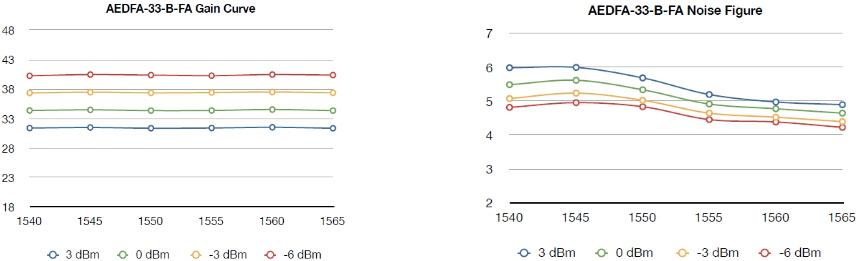 增益曲线和噪声图