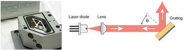 ECD-004系列外腔可调谐半导体激光器