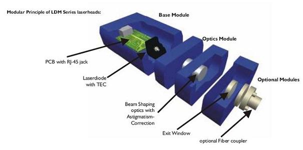 高调制半导体激光器
