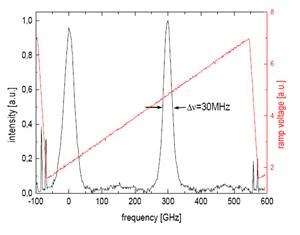 SLM单频激光器