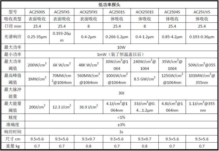Scientech Power meter