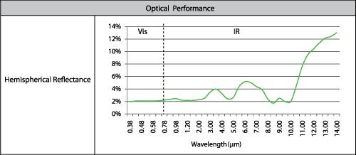 Spectral Black™杂散光吸收膜