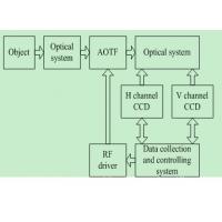 AOTF偏振光谱成像仪的原理及构造