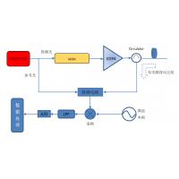 分布式光纤传感解决方案