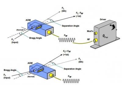 声光移频器(AOFS)