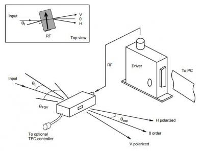 声光可调滤波器(AOTF)