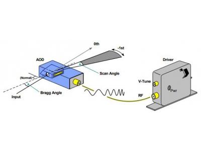 声光偏转器(AO Deflectors)